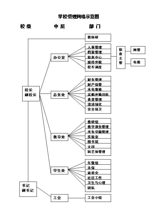 校园无线网络拓扑结构原理图